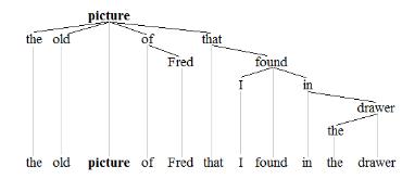 noun phrase tree