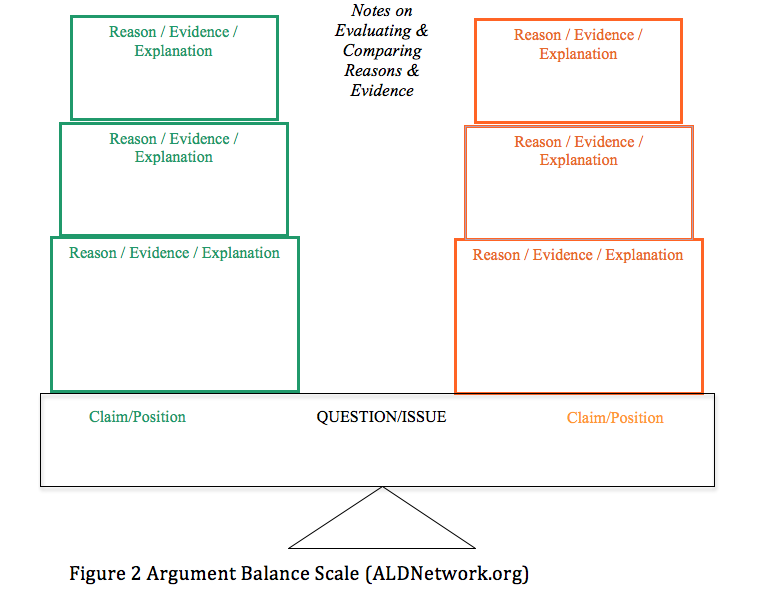 Zwiers Argument Balance Scale