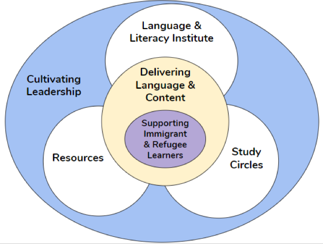 Figure 1. How ATLAS serves Minnesota teachers