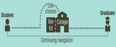 College Readiness Academy: Increasing equity by removing barriers to higher education