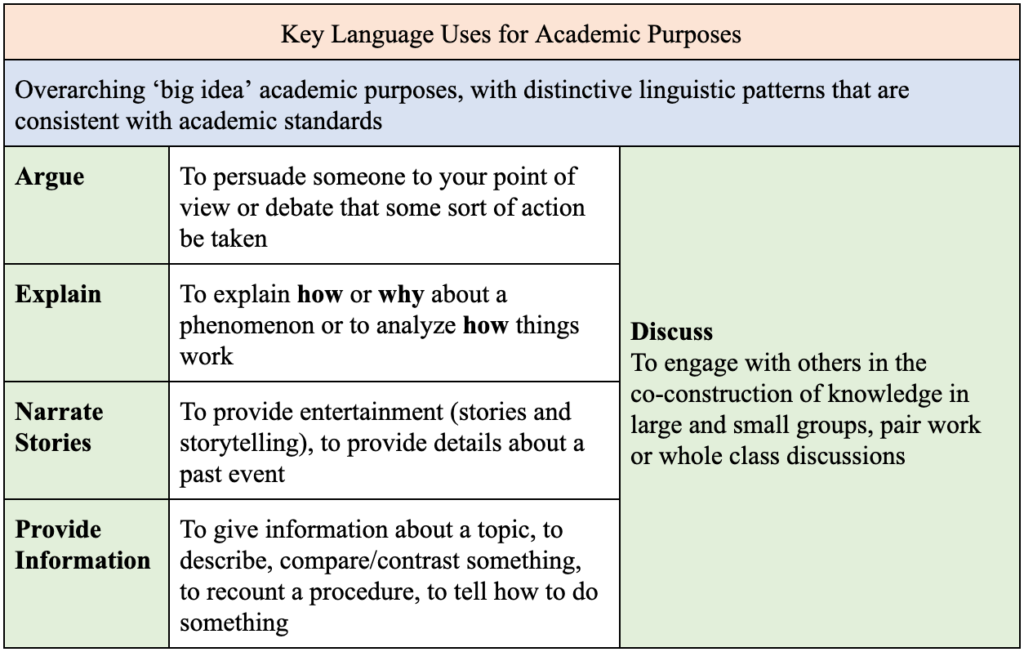 Table 1: Key Language Uses for Academic Purposes