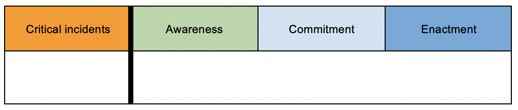 Figure 2: MnEDS™ Rubric Structure (MnEDS™ Research Group, 2017-2018)