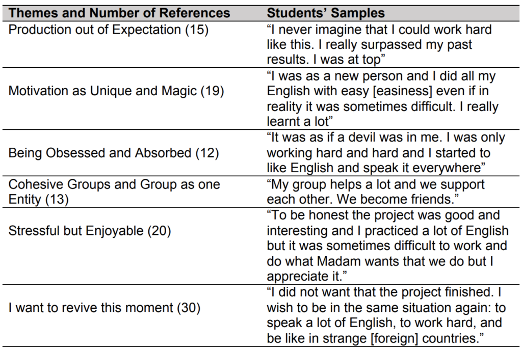 Table 3. Students Samples and Themes found in the Data