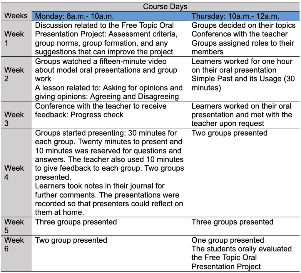 Table 2. Project Description and Course Schedule