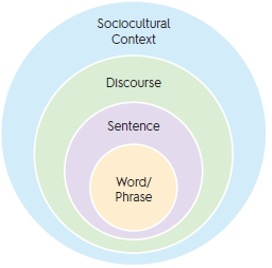 Figure 2. Dimensions of Language Within a Sociocultural Context