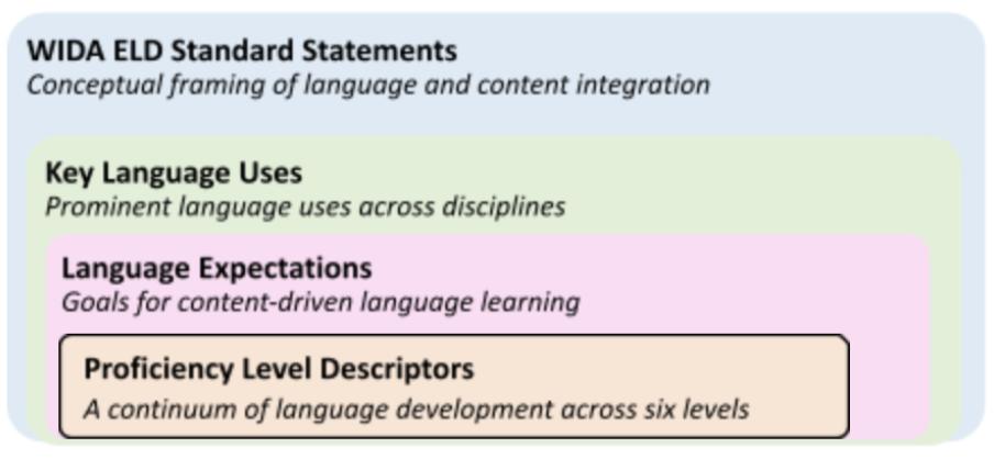 Figure 7. Components in the 2020 WIDA ELD Standards Framework