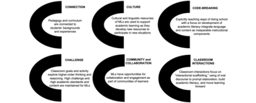 Planning and application using a language-based approach to content instruction (LACI) in multilingual classrooms